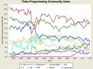 Computer Languages 2012