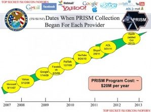 Resist PRISM? Feds Threatened Yahoo $250K Daily