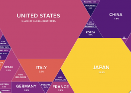 Infographic: $63 Trillion of World Debt in One Visualization