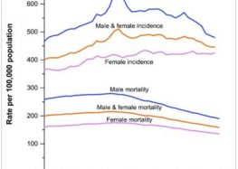 Cancer Death Rate Continues to Decline